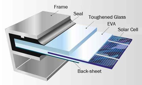ALUMINIUM SOLAR FRAME - SOLAR FRAME - PRODUCTS - First Aluminum